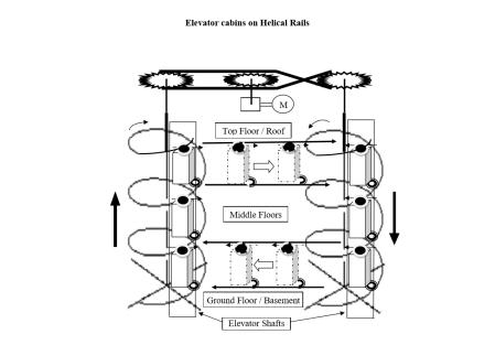 Helical Rails